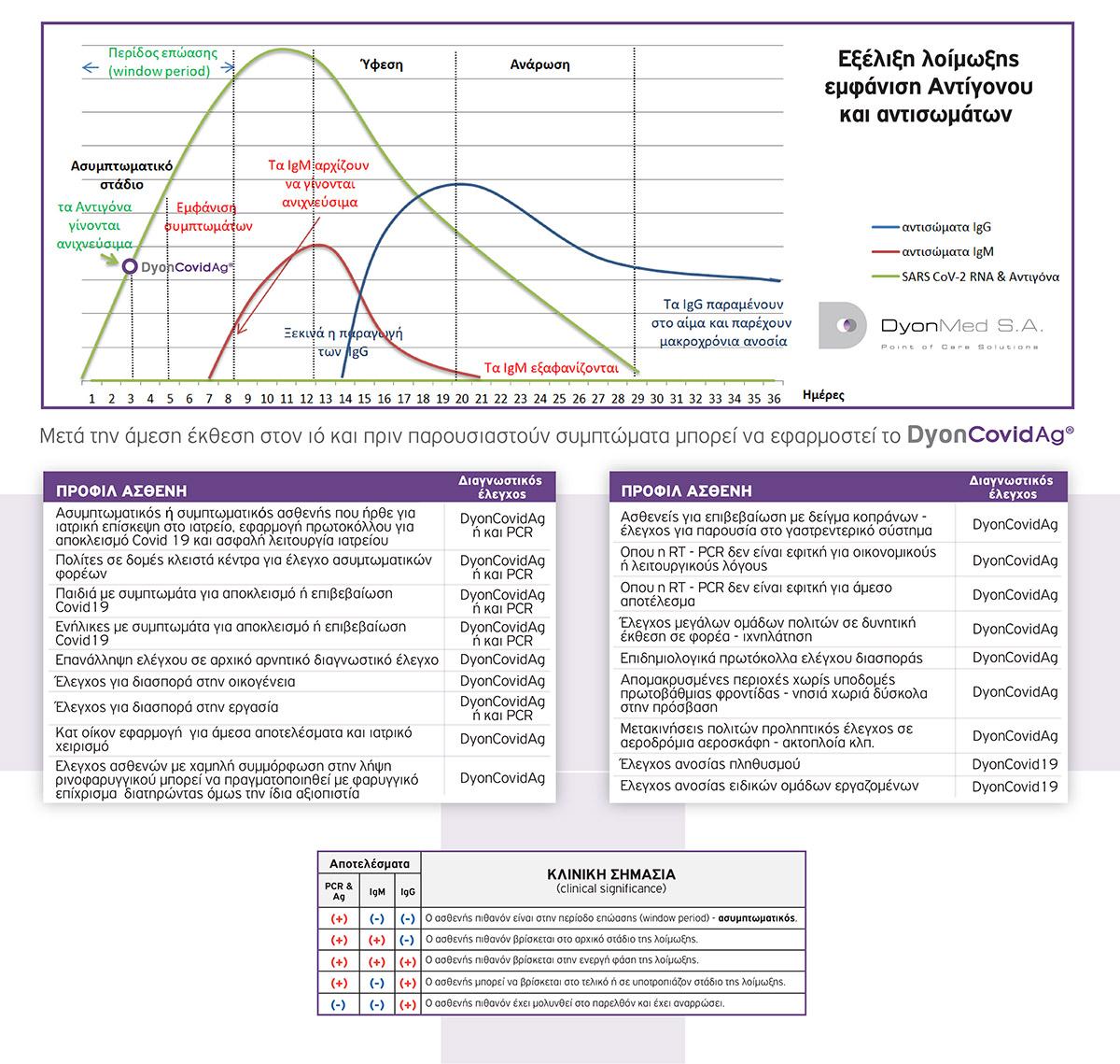 INSERT DyonCOVID-Ag