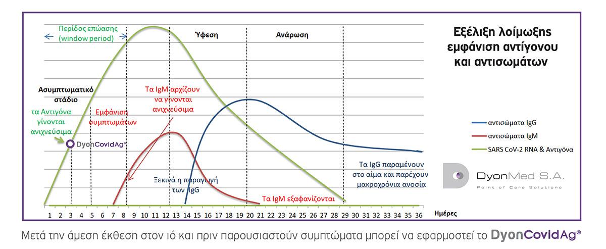 DyonCovigAG εξέλιξη