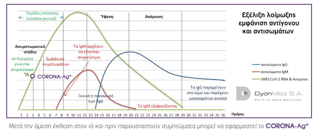 CORONA-Ag-εξέλιξη λοίμωξης