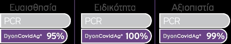 DyonCovidAg®