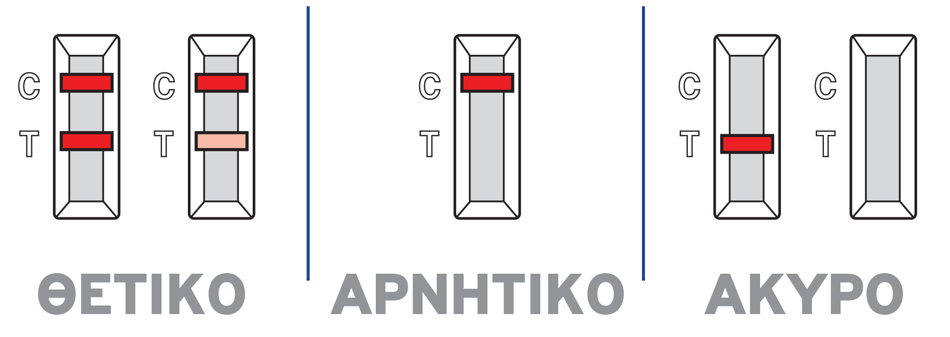 SieloCovidAg® antigen rapid test apotelesmata2
