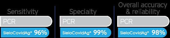 SieloCovidAg® antigen rapid test