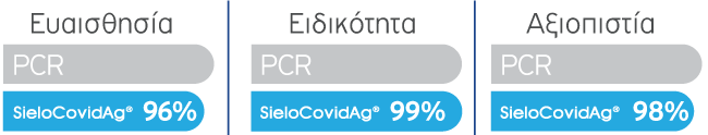 SieloCovidAg® antigen rapid test chart