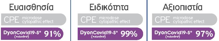 DyonCovid19-S® (neutro) chart-GR