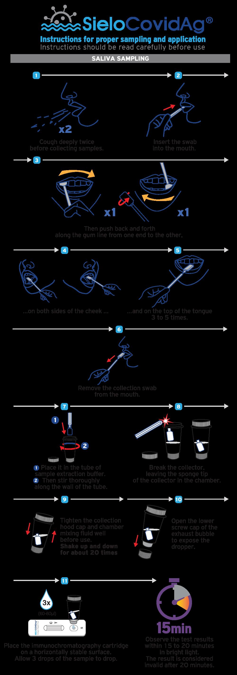 SieloCovidAg® antigen rapid test odigies