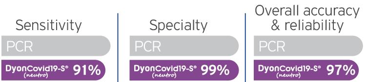 DyonCovid19-S® (neutro) chart-GB